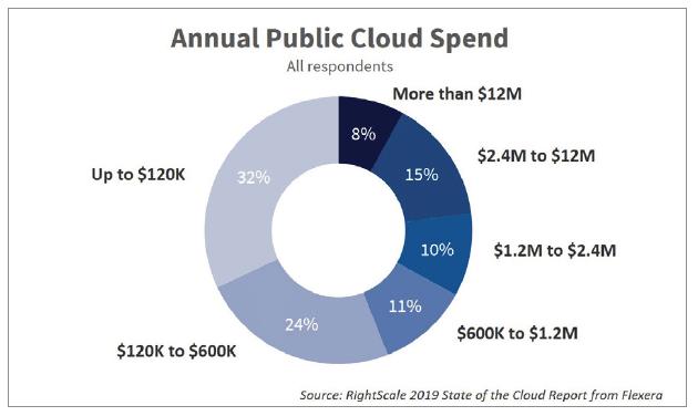 Budgets annuels en cloud public