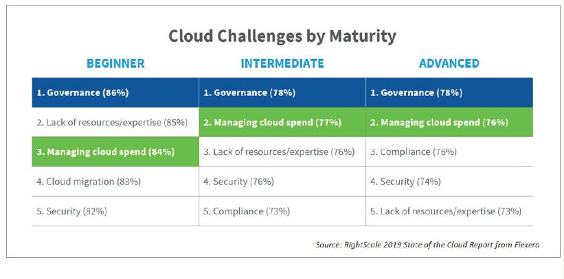les enjeux cloud par niveaux de maturité cloud des entreprises