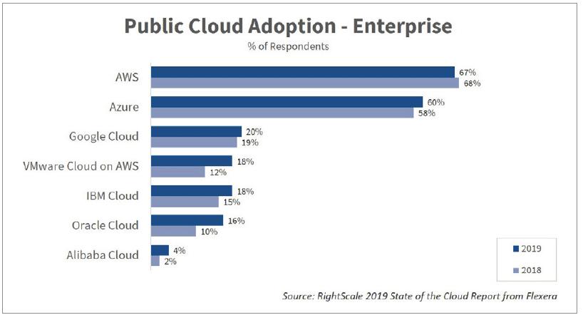 classement des acteurs du cloud